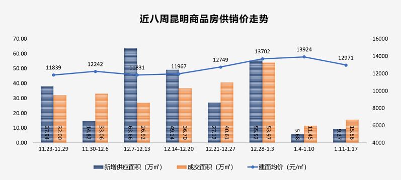 上周昆明商品房成交15.56万方 环比上涨35.90%