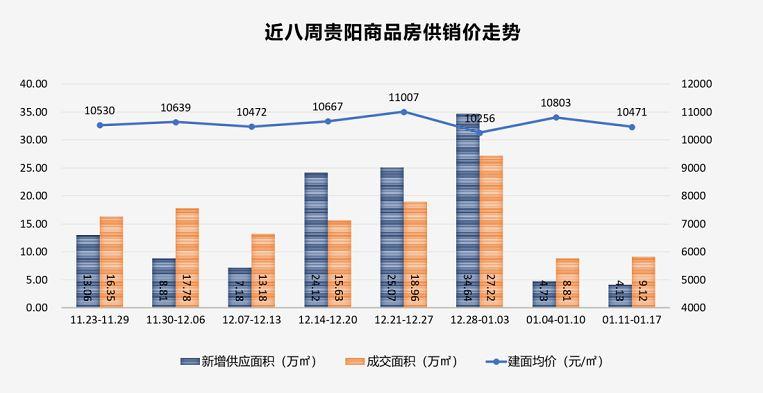 上周贵阳商品房成交回升 环比微涨3.52%