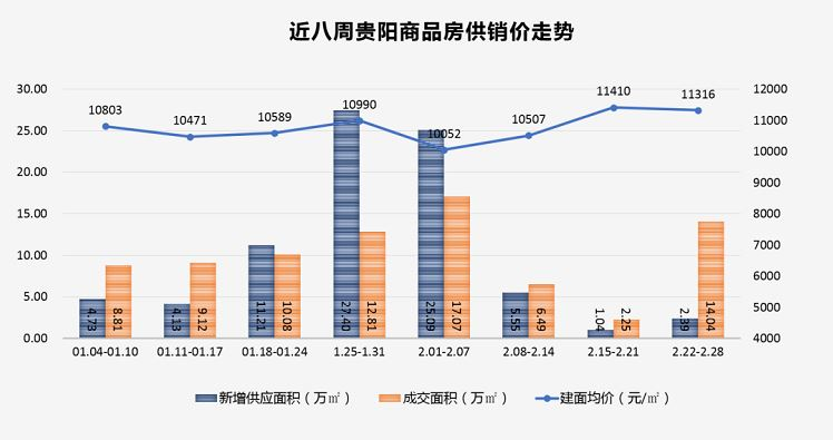 上周贵阳商品房成交14.04万方 环比上升524.00%